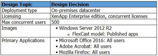 Free Download 1Y0-402 Examp Dump: Citrix XenApp and