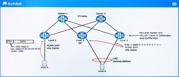 JN0-680: Data Center, Professional PracticeTest JN0-680 2018-10-25 1