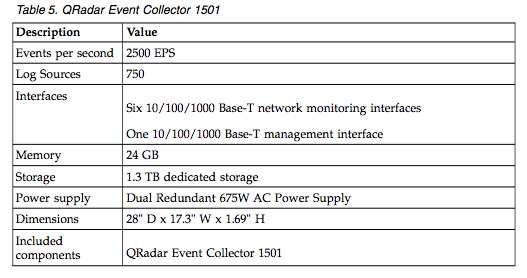 C2150-624: IBM Security QRadar SIEM V7-2-8 Fundamental