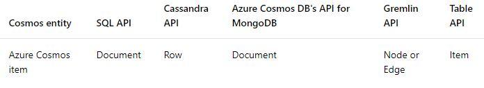 DP-200: Implementing an Azure Data Solution testking DP